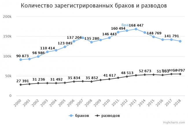 Количество зарегистрированных браков и разводов. Источник: Агентство по статистике Казахстана